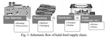 Fig.1. Schematic flow of halal food supply chain.